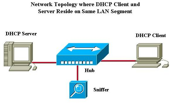 Dynamic Host Configuration Protocol – DHCP Server