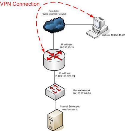 Server 2008 ile VPN Bağlantısı Nasıl Yapılır?