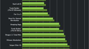 Nvidia GeForce 320.18 WHQL sürücüsünü kullanıma sunuldu