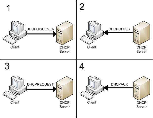 Dhcp Server Nasıl kurulur