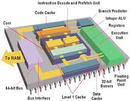 İşlemci ( cpu – processor ) nedir ?