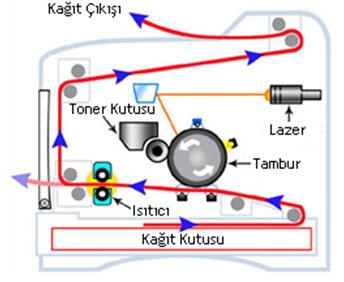 lazer yazıcı yapısı