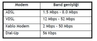 modem bağlantı kriterleri