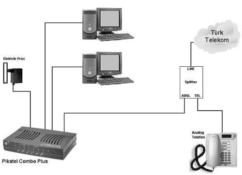 modem nasıl bağlanır