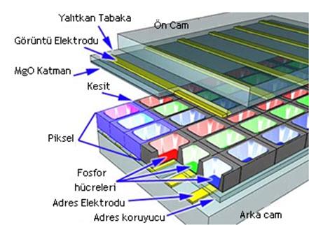 plazma ekran yapısı - ademocutcom