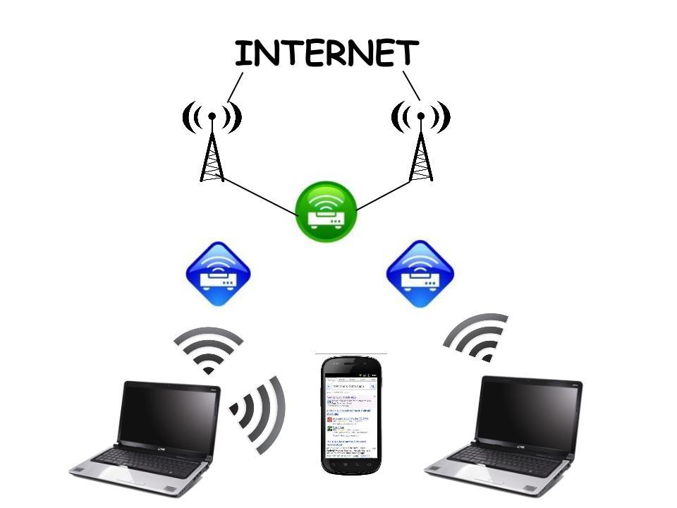Kablosuz internet Bağlantısı