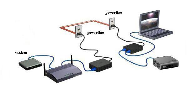 powerline nasıl kullanılır