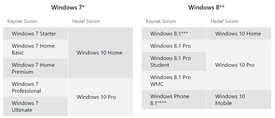 windows 10 yükseltme yapılacak sürümler