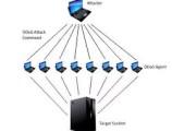DDOS Nedir & Nasıl Engellenir?