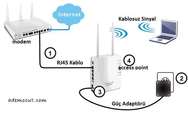 access point nasıl kurulur