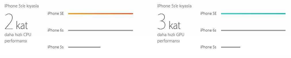 iphone SE Özelliği
